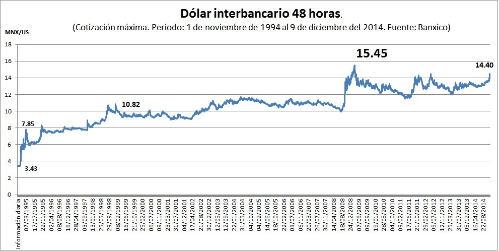 Por Qué Sube Tanto El Dólar